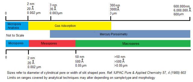 pore sizes and corresponding analytical option